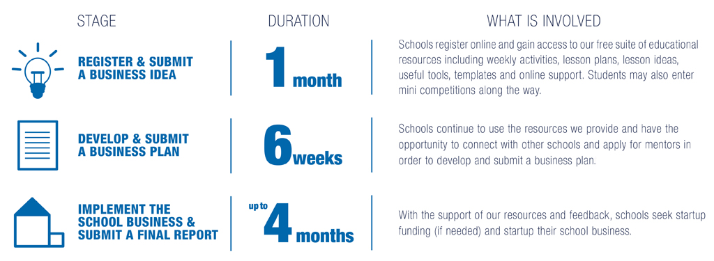 School Enterprise Challenge - Steps