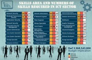 rwanda-skills-infographic